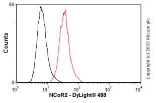 Flow Cytometry - Anti-NCOR2/SMRT antibody [1542] (ab2781)