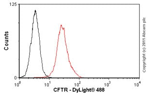Flow Cytometry - Anti-CFTR antibody [CF3] (ab2784)