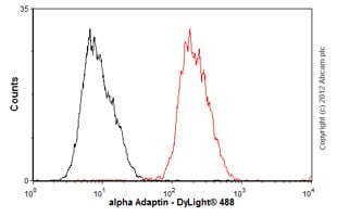 Flow Cytometry - Anti-alpha Adaptin antibody [AC1-M11] (ab2807)