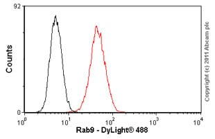 Flow Cytometry - Anti-Rab9 antibody [Mab9] (ab2810)