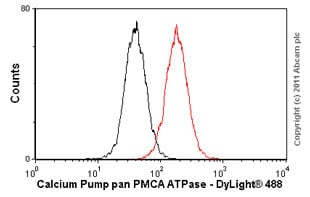 Flow Cytometry - Anti-Calcium Pump pan PMCA ATPase antibody [5F10] (ab2825)