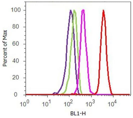 Flow Cytometry - Anti-Caveolin-3 antibody (ab2912)