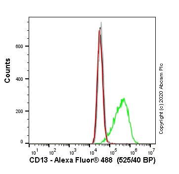 Flow Cytometry - Anti-CD13 antibody [22A5] (ab20136)