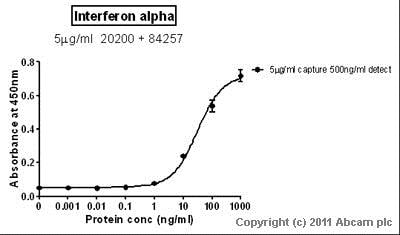 Sandwich ELISA - Anti-Interferon alpha 1 antibody [ST29] (ab20200)