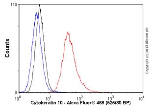 Flow Cytometry - Anti-Cytokeratin 10 antibody [LH2] (ab20208)