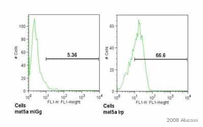 Flow Cytometry - Anti-LRP1 antibody [8G1] (ab20384)