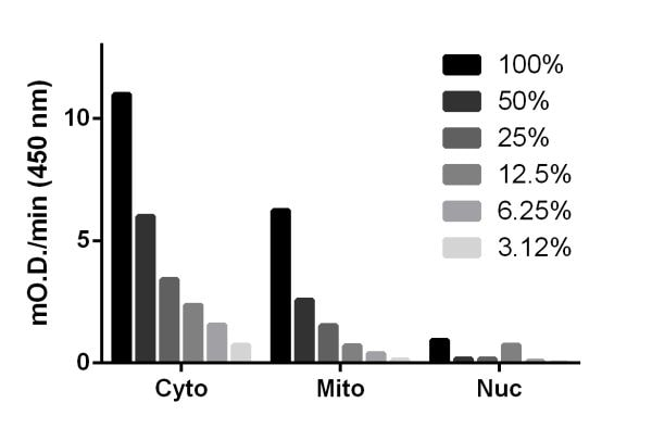 MDH1 activity in serially titrated HeLa cell fractions