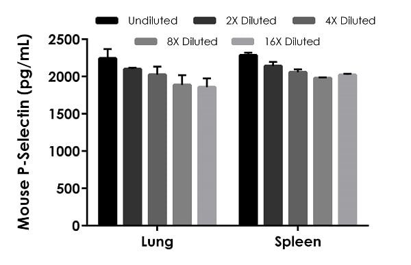 Titration of lung and spleen extracts in 1X Cell Extraction Buffer PTR within the working range of the assay.