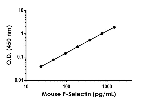 Example of P-Selectin standard curve in 1X Cell Extraction Buffer PTR.