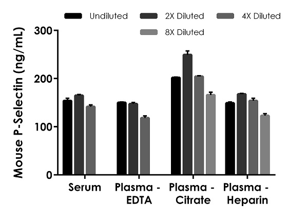 Titration of mouse serum, EDTA platelet poor plasma, citrate plasma, and heparin plasma within the working range of the assay.