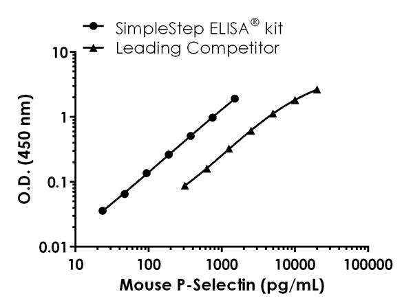 Mouse P-Selectin (CD62P) standard curve comparison data.