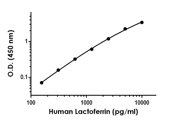Example of human Lactoferrin standard curve in Sample Diluent NS.