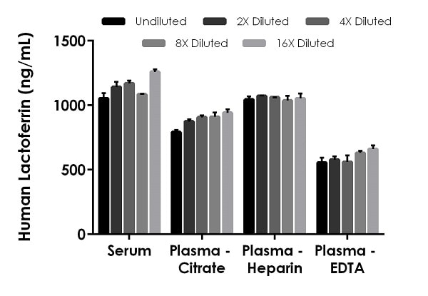 Interpolated concentrations of native Lactoferrin in human serum and plasma samples.