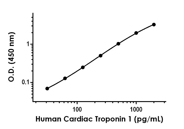 Example of human Cardiac Troponin 1 standard curve in Sample Diluent NS.