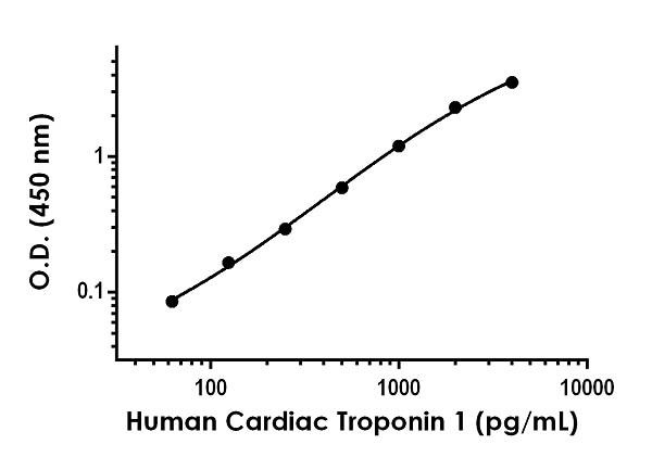 Example of human Cardiac Troponin 1 standard curve in Sample Diluent 50BP.