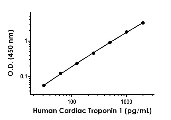 Example of human Cardiac Troponin 1 standard curve in 1X Cell Extraction Buffer PTR.