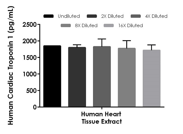 Interpolated concentrations of native Cardiac Troponin 1 in human heart tissue extract based on a 10 µg/mL extract load.