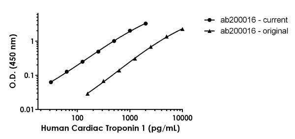 Human Cardiac Troponin 1 Standard Curve Comparison between current and original ELISA kit.