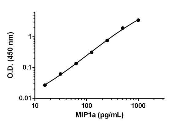 Example of MIP1a standard curve.