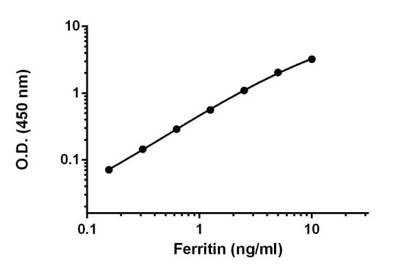 Example of Ferritin standard curve prepared in Sample Diluent NS.
