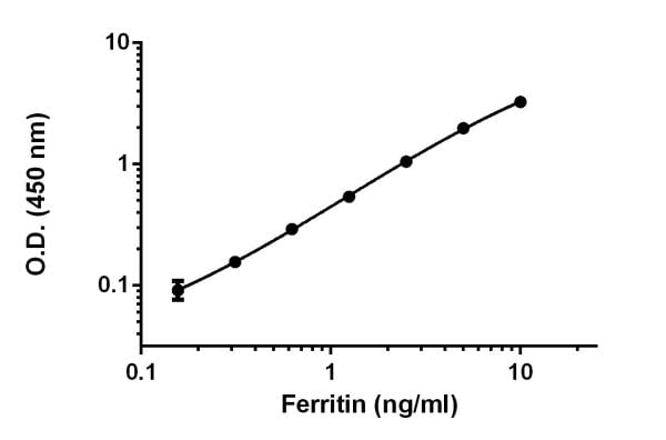 Example of Ferritin standard curve prepared in 1X Cell Extraction Buffer PTR.