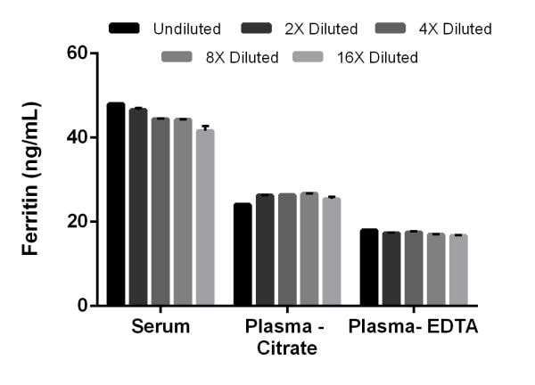 Interpolated concentrations of Ferritin in Human serum, plasma-citrate, plasma-EDTA.