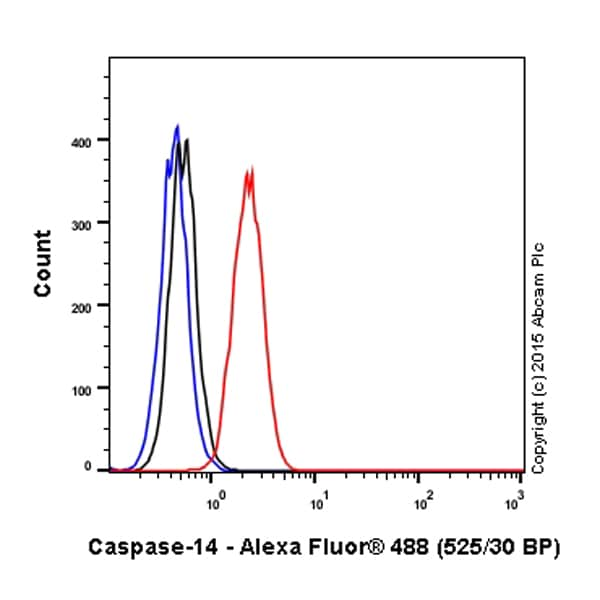 Flow Cytometry - Anti-Caspase-14 antibody [EPR12927] (Alexa Fluor® 488) (ab200077)