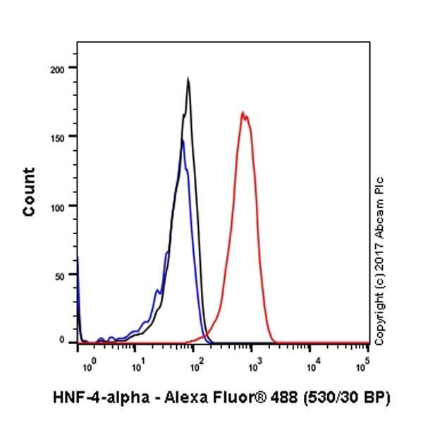 Flow Cytometry - Anti-HNF-4-alpha antibody [EPR19265-130] - ChIP Grade (ab200142)