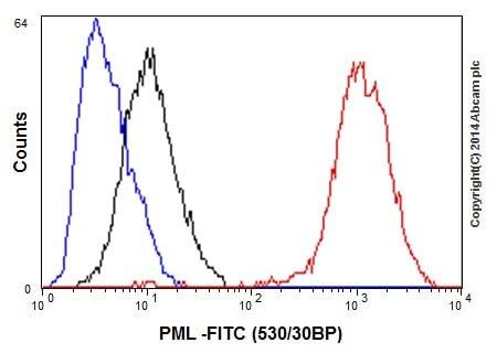 Flow Cytometry - Anti-PML Protein antibody [EPR16768] (ab200200)