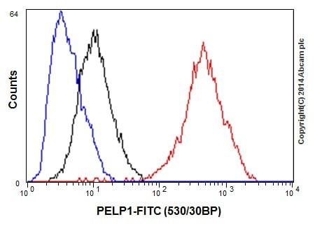 Flow Cytometry - Anti-PELP1 antibody [EPR15213] (ab200203)