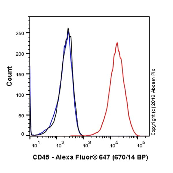 Flow Cytometry - Anti-CD45 antibody [EP322Y] (Alexa Fluor® 647) (ab200317)