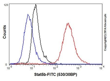 Flow Cytometry (Intracellular) - Anti-STAT5a + STAT5b antibody [EPR16668] (ab200341)