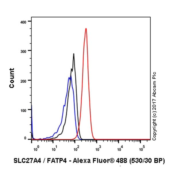 Flow Cytometry - Anti-SLC27A4 / FATP4 antibody [EPR17319-26] (ab200353)