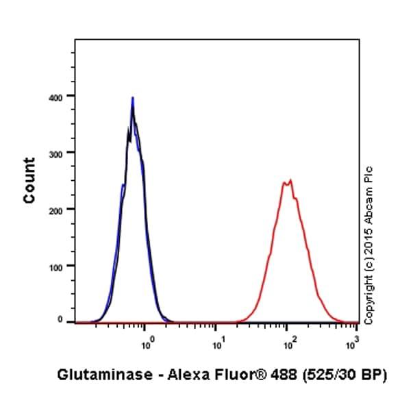 Flow Cytometry - Alexa Fluor® 488 Anti-Glutaminase antibody [EP7212] (ab200406)