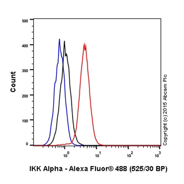 Flow Cytometry - Anti-IKK alpha antibody [Y463] (Alexa Fluor® 488) (ab200412)