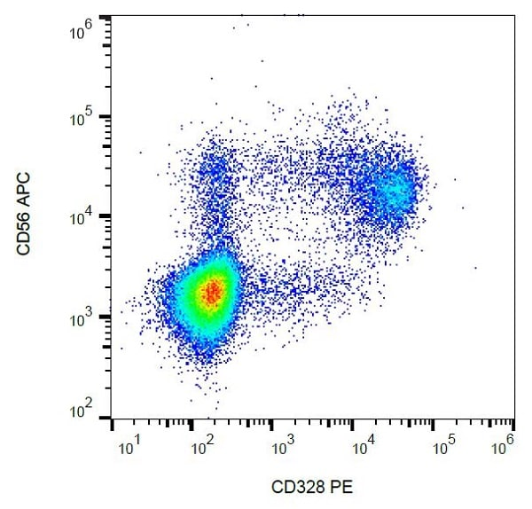 Flow Cytometry - PE Anti-Siglec 7 antibody [6-434], prediluted (ab200558)
