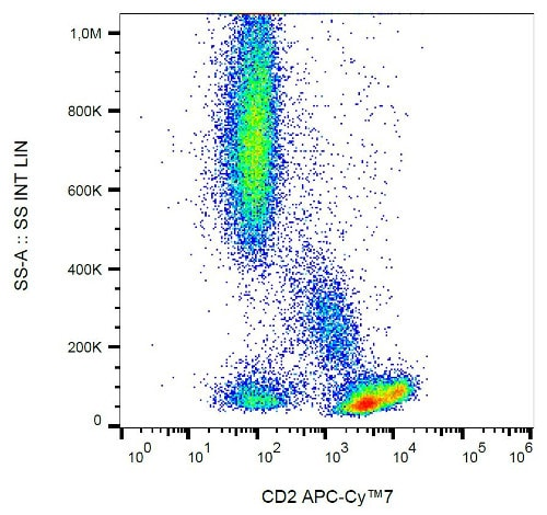 Flow Cytometry - APC/Cy7® Anti-CD2 antibody [TS18], prediluted (ab200593)
