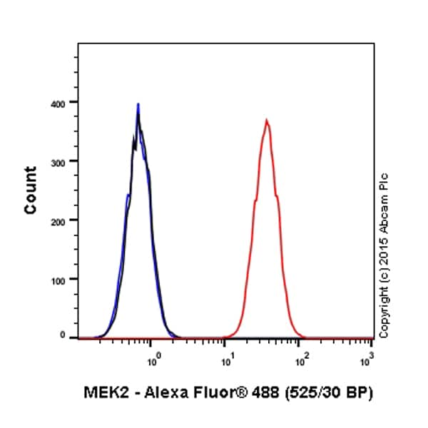 Flow Cytometry - Alexa Fluor® 488 Anti-MEK2 antibody [Y78] (ab200606)