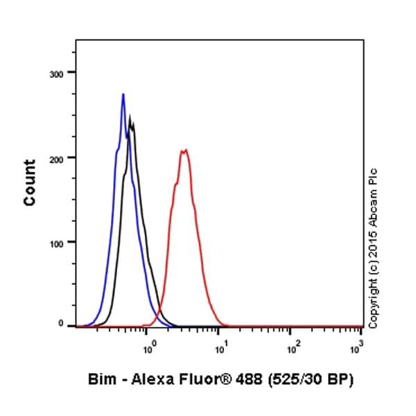 Flow Cytometry - Anti-Bim antibody [Y36] (Alexa Fluor® 488) (ab200667)
