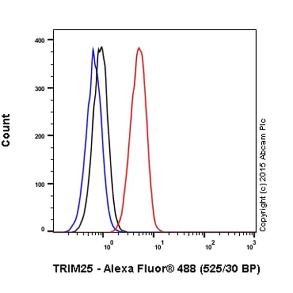 Flow Cytometry - Anti-TRIM25/EFP antibody [EPR7315] (Alexa Fluor® 488) (ab200781)