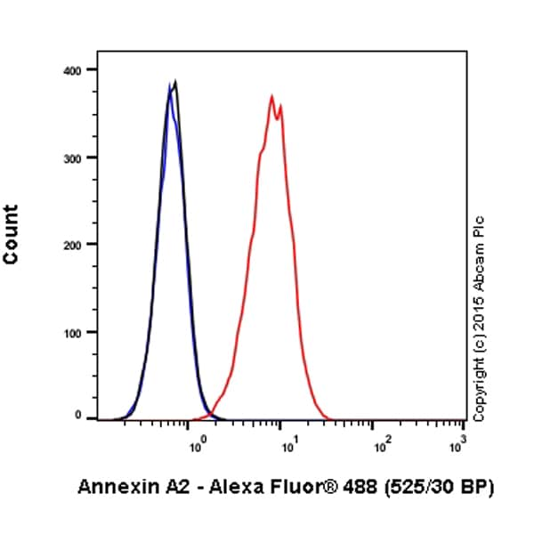 Flow Cytometry - Anti-Annexin-2/ANXA2 antibody [EPR13052(B)] (Alexa Fluor® 488) (ab200791)