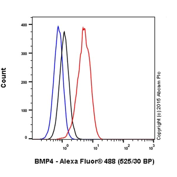 Flow Cytometry - Anti-BMP4 antibody [EPR6211] (Alexa Fluor® 488) (ab200794)