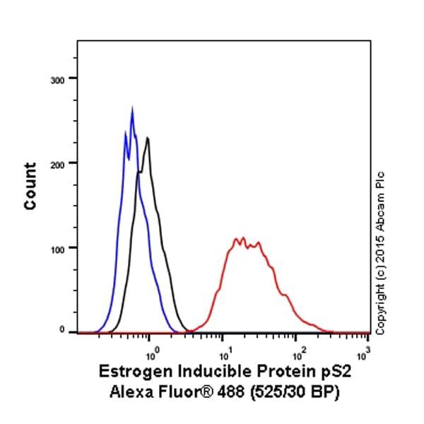 Flow Cytometry - Anti-Estrogen Inducible Protein pS2 antibody [EPR3972] (Alexa Fluor® 488) (ab200799)