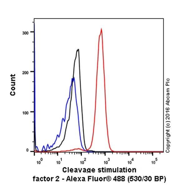 Flow Cytometry - Anti-CstF-64 antibody [EPR15698] (ab200837)