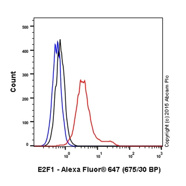 Flow Cytometry - Anti-E2F1 antibody [EPR3818(3)] (Alexa Fluor® 647) (ab200850)