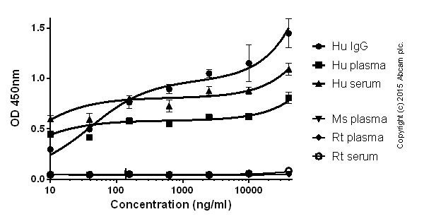 ELISA - Anti-Lambda Light chain antibody [EPR5367-62] (HRP) (ab200966)