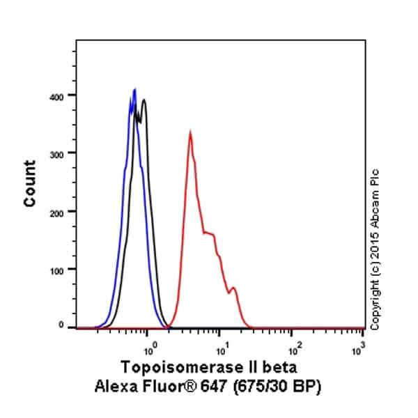 Flow Cytometry - Anti-Topoisomerase II alpha + Topoisomerase II beta antibody [EPR5377] (Alexa Fluor® 647) (ab200993)