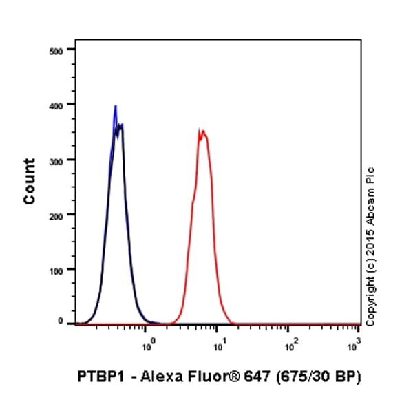 Flow Cytometry - Anti-PTBP1 antibody [EPR9048(B)] (Alexa Fluor® 647) (ab201020)
