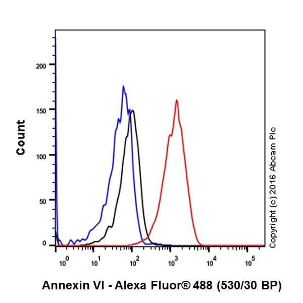 Flow Cytometry - Anti-Annexin-6/ANXA6 antibody [EPR19536] (ab201024)