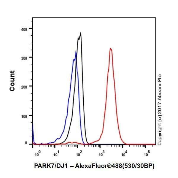 Flow Cytometry - Anti-PARK7/DJ1 antibody [EPR19466-105] (ab201147)